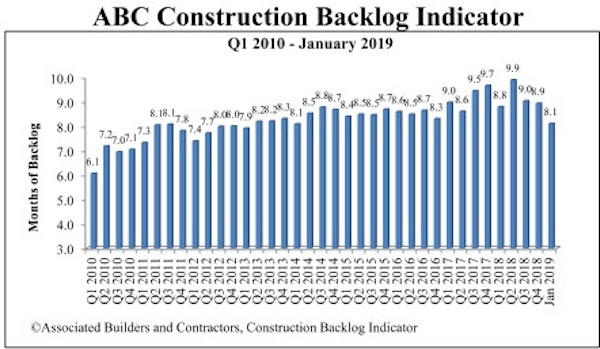 Construction Backlog Indicator Drops in January 2019