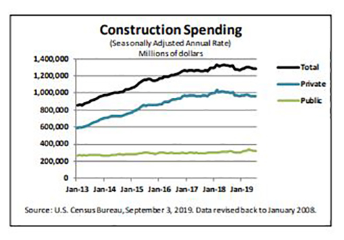 U.S.Construction Spending Almost Flat in July