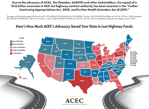 ACEC Secures Repeal of $7.6 Billion Rescission of Federal Highway Funding