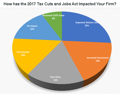EBI Survey Respondents Report Positive Impacts of 2017 Tax Reform