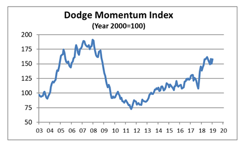 Dodge Momentum Index Climbs in January