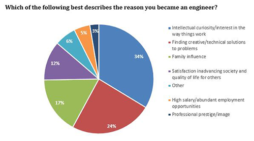 U.S. Engineers Share Why They Became Engineers