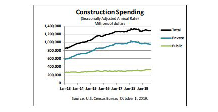 Construction Spending Holds the Line in August