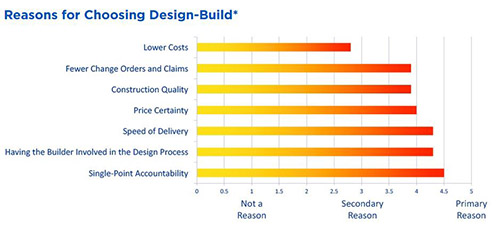 Project Owners Select Design-Build for Single Point of Responsibility