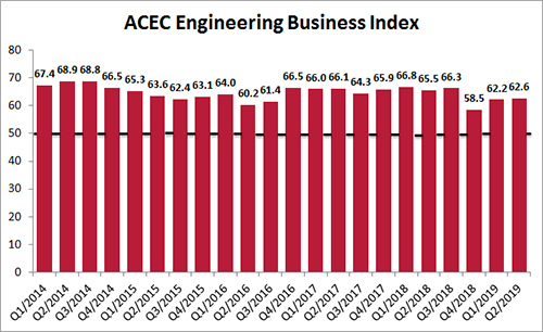 Small Increase in ACEC's Engineering Business Index Fueled by Long-Term Optimism