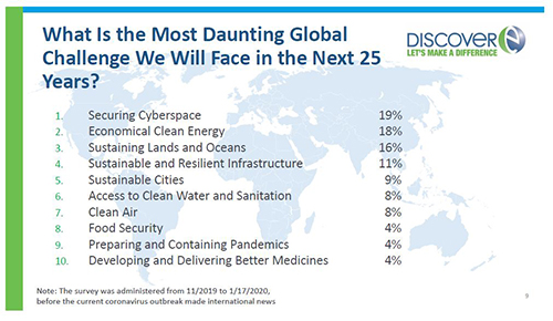 World Engineering Day Survey Highlights Most Daunting Global Challenges