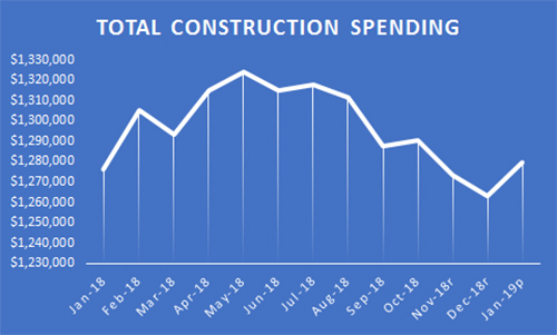 Construction Spending Surged in January