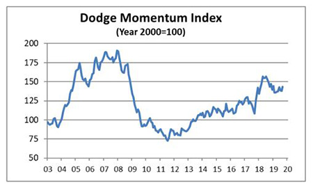 Dodge Momentum Index Gains 4.1 Percent in September